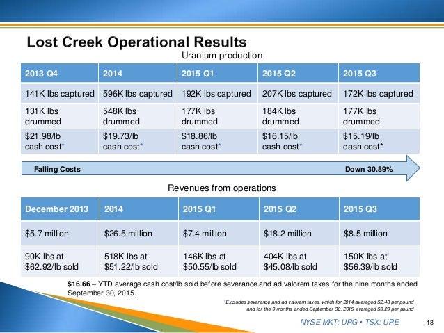 NYSE MKT: URG • TSX: URE 18 2013 Q4 2014 2015 Q1 2015 Q2 2015 Q3 141K lbs captured 596K lbs captured 192K lbs captured 207...