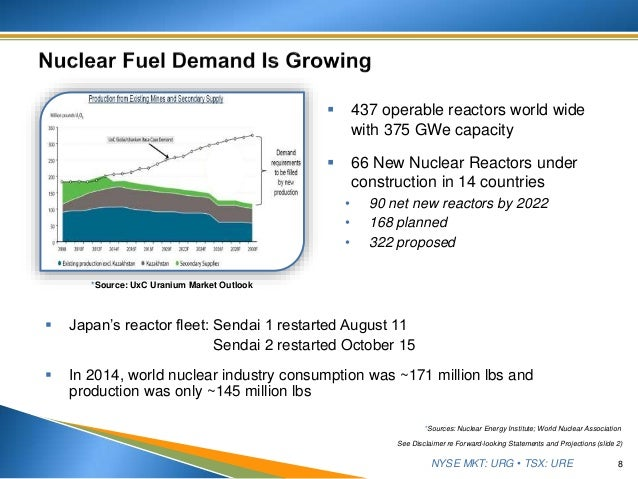 NYSE MKT: URG • TSX: URE  437 operable reactors world wide with 375 GWe capacity  66 New Nuclear Reactors under construc...