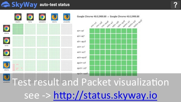 Extreme testing of WebRTC Applications