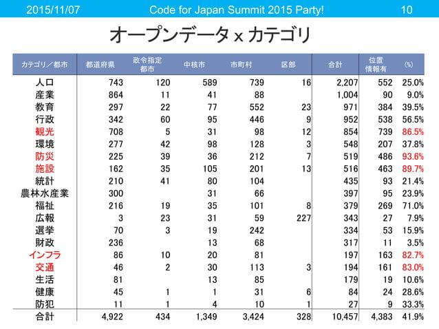 オープンデータ x カテゴリ 2015/11/07 Code for Japan Summit 2015 Party! 10 カテゴリ/都市 都道府県 政令指定 都市 中核市 市町村 区部 合計 位置 情報有 (%) 人口 743 120 58...