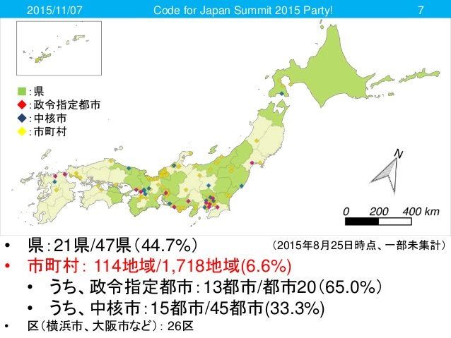2015/11/07 Code for Japan Summit 2015 Party! 7 • 県:21県/47県(44.7%) • 市町村: 114地域/1,718地域(6.6%) • うち、政令指定都市:13都市/都市20(65.0%) ...