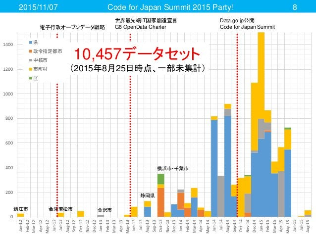 2015/11/07 Code for Japan Summit 2015 Party! 8 0 200 400 600 800 1000 1200 1400 Jan-12 Feb-12 Mar-12 Apr-12 May-12 Jun-12 ...