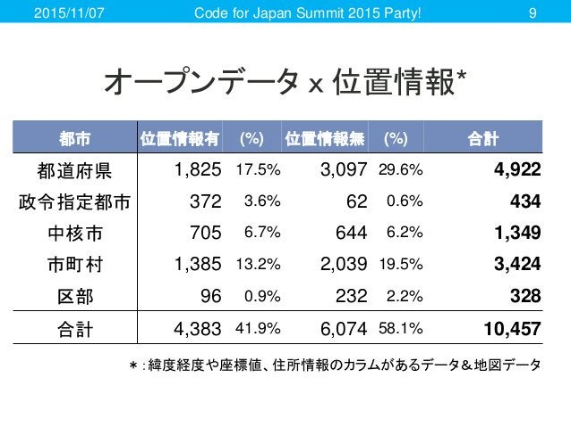 オープンデータ x 位置情報* 2015/11/07 Code for Japan Summit 2015 Party! 9 都市 位置情報有 (%) 位置情報無 (%) 合計 都道府県 1,825 17.5% 3,097 29.6% 4,92...