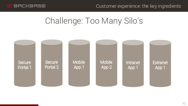 Customer experience: the key ingredients 10 Challenge: Too Many Silo's Secure Portal 1 Secure Portal 2 Mobile App 1 Mobile...