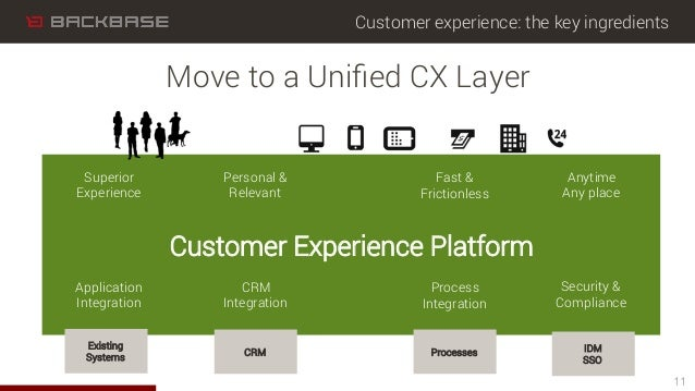 Customer experience: the key ingredients 11 Move to a Unified CX Layer Customer Experience Platform Superior Experience Per...