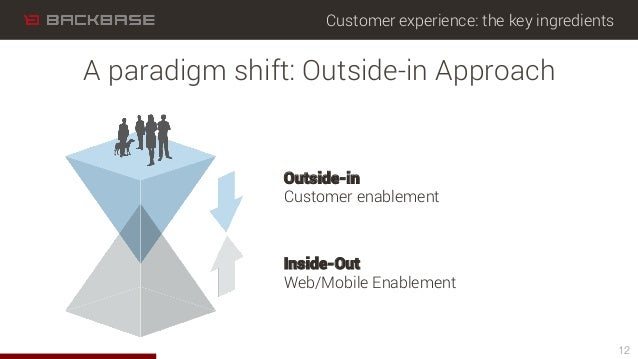 Customer experience: the key ingredients 12 A paradigm shift: Outside-in Approach Outside-in Customer enablement Inside-Ou...
