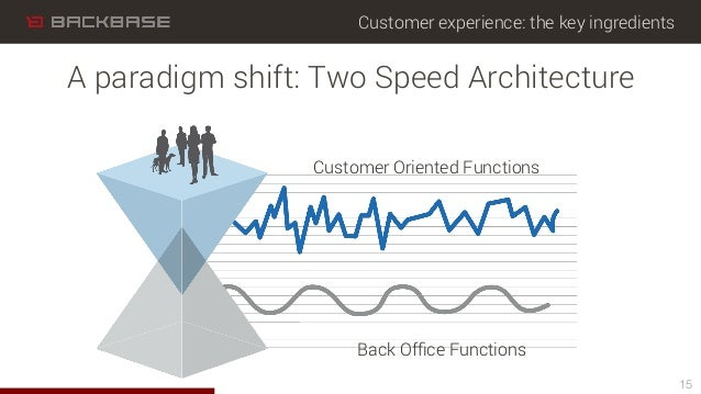 Customer experience: the key ingredients 15 A paradigm shift: Two Speed Architecture Customer Oriented Functions Back Offic...