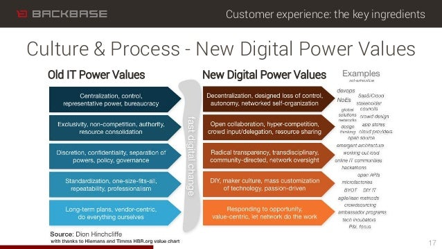 Customer experience: the key ingredients Culture & Process - New Digital Power Values 17 Old IT Power Values New Digital P...