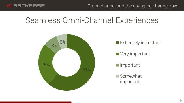 Omni-channel and the changing channel mix 61% 25% 8% 6% Extremely important Very important Important Somewhat important 19...
