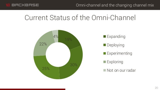 Omni-channel and the changing channel mix 20 Current Status of the Omni-Channel 19% 30% 25% 22% 4% Expanding Deploying Exp...