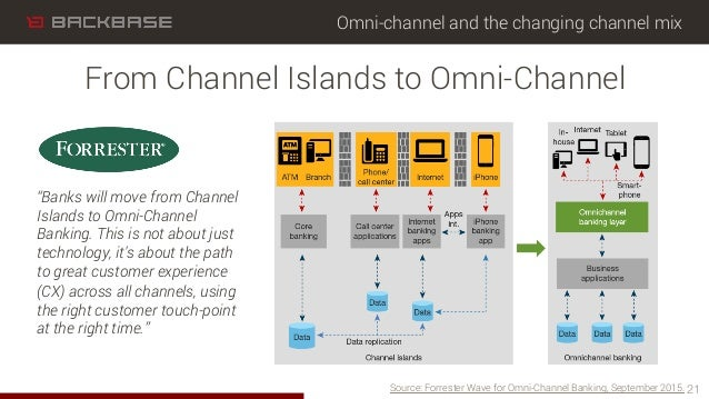 Omni-channel and the changing channel mix 21 From Channel Islands to Omni-Channel Source: Forrester Wave for Omni-Channel ...