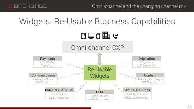 Omni-channel and the changing channel mix 23 Widgets: Re-Usable Business Capabilities Omni-channel CXP Re-Usable Widgets P...