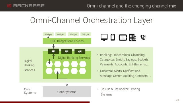 Omni-channel and the changing channel mix 24 Omni-Channel Orchestration Layer Core Systems Core Systems Digital Banking Se...