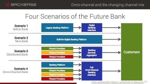 Omni-channel and the changing channel mix 25 Four Scenarios of the Future Bank After Alessandro Hatami, published on Bankn...
