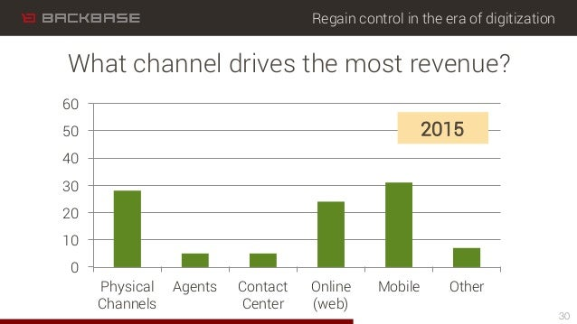 Regain control in the era of digitization 0 10 20 30 40 50 60 Physical Channels Agents Contact Center Online (web) Mobile ...