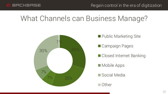 Regain control in the era of digitization 30% 25%7% 7% 30% 1% Public Marketing Site Campaign Pages Closed Internet Banking...