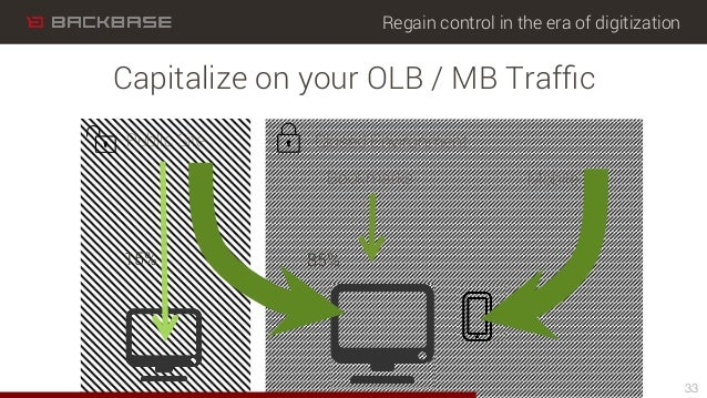 Regain control in the era of digitization 33 Capitalize on your OLB / MB Traffic 15% 85% Bookmarks Mobile Public Site Close...