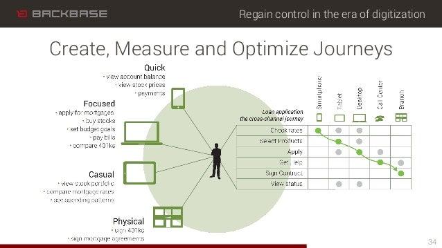 Regain control in the era of digitization 34 Create, Measure and Optimize Journeys