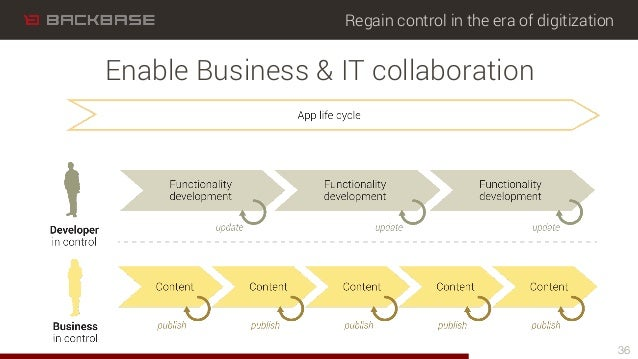 Regain control in the era of digitization 36 Enable Business & IT collaboration