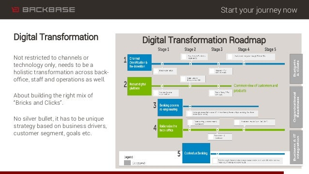 Start your journey now Digital Transformation RoadmapDigital Transformation Not restricted to channels or technology only,...