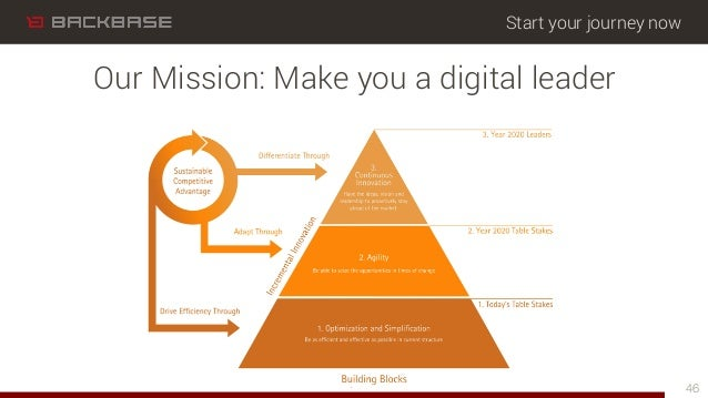 Start your journey now 46 Our Mission: Make you a digital leader