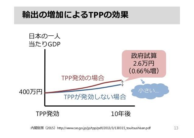 輸出の増加によるTPPの効果 13 10年後TPP発効 ⽇本の⼀⼈ 当たりGDP 政府試算 2.6万円 (0.66%増) TPP発効の場合 TPPが発効しない場合 内閣官房(2015)http://www.cas.go.jp/jp/tpp/pd...