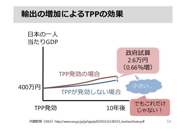 輸出の増加によるTPPの効果 14 10年後TPP発効 ⽇本の⼀⼈ 当たりGDP 政府試算 2.6万円 (0.66%増) TPP発効の場合 TPPが発効しない場合 内閣官房(2015)http://www.cas.go.jp/jp/tpp/pd...