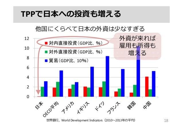 TPPで⽇本への投資も増える 18世界銀⾏,World Development Indicators(2010〜2013年の平均) 他国にくらべて⽇本の外資は少なすぎる 外資が来れば 雇⽤も所得も 増える