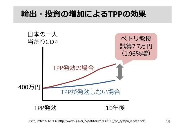 輸出・投資の増加によるTPPの効果 19 10年後TPP発効 ⽇本の⼀⼈ 当たりGDP ペトリ教授 試算7.7万円 (1.96%増) TPP発効の場合 TPPが発効しない場合 Petri, Peter A. (2013), http://www...