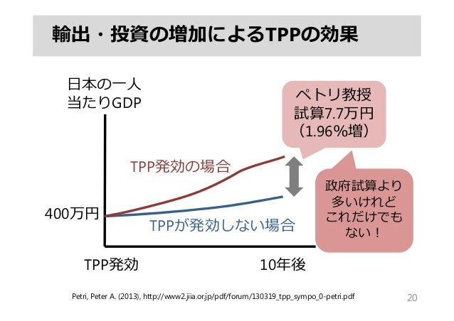 輸出・投資の増加によるTPPの効果 20 10年後TPP発効 ⽇本の⼀⼈ 当たりGDP ペトリ教授 試算7.7万円 (1.96%増) TPP発効の場合 TPPが発効しない場合 Petri, Peter A. (2013), http://www...