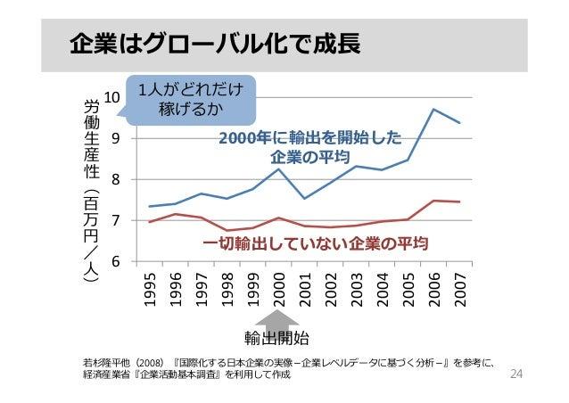 24 6 7 8 9 10 1995 1996 1997 1998 1999 2000 2001 2002 2003 2004 2005 2006 2007 労 働 ⽣ 産 性 ︵ 百 万 円 / ⼈ ︶ 2000年に輸出を開始した 企業の平均...