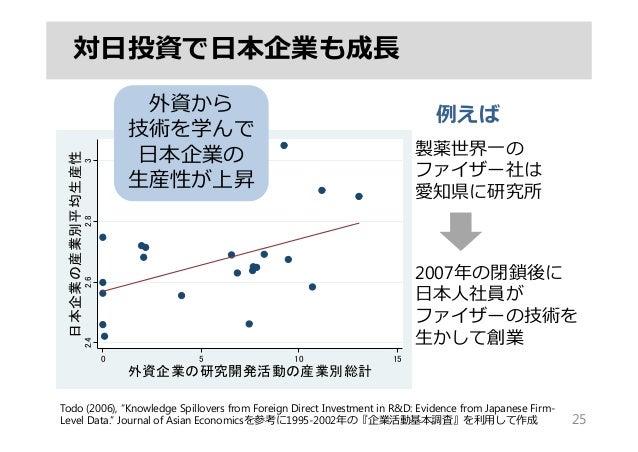 """対⽇投資で⽇本企業も成⻑ 25 Todo (2006), """"Knowledge Spillovers from Foreign Direct Investment in R&D: Evidence from Japanese Firm- Lev..."""
