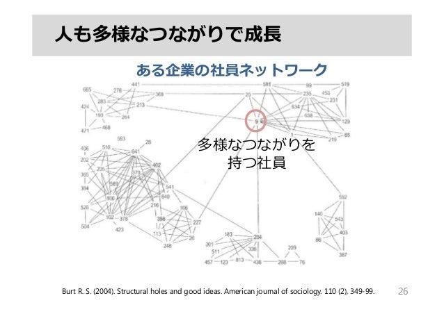 26 ある企業の社員ネットワーク ⼈も多様なつながりで成⻑ Burt R. S. (2004). Structural holes and good ideas. American journal of sociology. 110 (2), ...