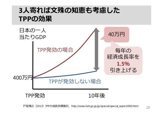 3⼈寄れば⽂殊の知恵も考慮した TPPの効果 28 10年後TPP発効 ⽇本の⼀⼈ 当たりGDP 40万円 TPP発効の場合 TPPが発効しない場合 毎年の 経済成⻑率を 1.5% 引き上げる ⼾堂康之(2013)TPPの成⻑効果推計,http...