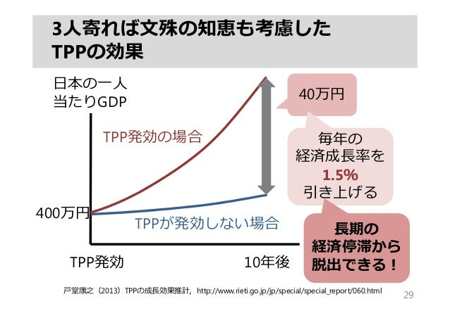 3⼈寄れば⽂殊の知恵も考慮した TPPの効果 29 10年後TPP発効 ⽇本の⼀⼈ 当たりGDP 40万円 TPP発効の場合 TPPが発効しない場合 毎年の 経済成⻑率を 1.5% 引き上げる ⼾堂康之(2013)TPPの成⻑効果推計,http...