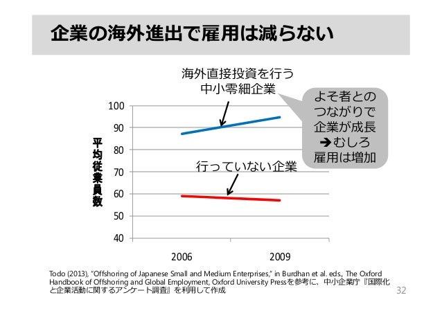 """企業の海外進出で雇⽤は減らない 32 40 50 60 70 80 90 100 2006 2009 平 均 従 業 員 数 海外直接投資を⾏う 中⼩零細企業 ⾏っていない企業 Todo (2013), """"Offshoring of Japan..."""