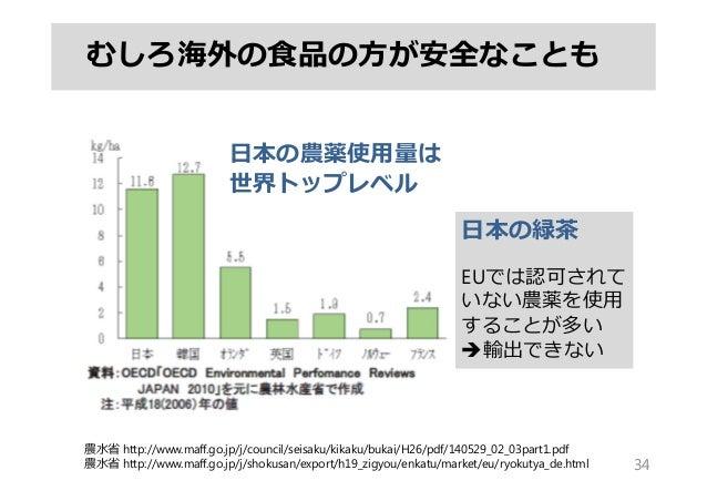 むしろ海外の⾷品の⽅が安全なことも 34 農⽔省 http://www.maff.go.jp/j/council/seisaku/kikaku/bukai/H26/pdf/140529_02_03part1.pdf 農⽔省 http://www...