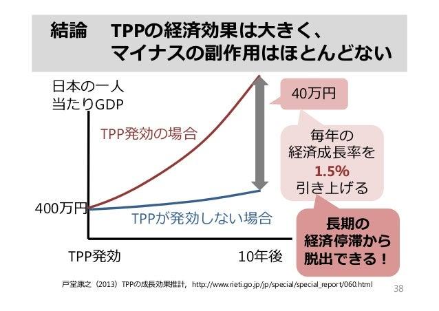 結論 TPPの経済効果は⼤きく、 マイナスの副作⽤はほとんどない 38 10年後TPP発効 ⽇本の⼀⼈ 当たりGDP 40万円 TPP発効の場合 TPPが発効しない場合 ⼾堂康之(2013)TPPの成⻑効果推計,http://www.rieti...