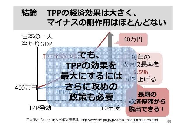 結論 TPPの経済効果は⼤きく、 マイナスの副作⽤はほとんどない 39 10年後TPP発効 ⽇本の⼀⼈ 当たりGDP 40万円 TPP発効の場合 TPPが発効しない場合 ⼾堂康之(2013)TPPの成⻑効果推計,http://www.rieti...