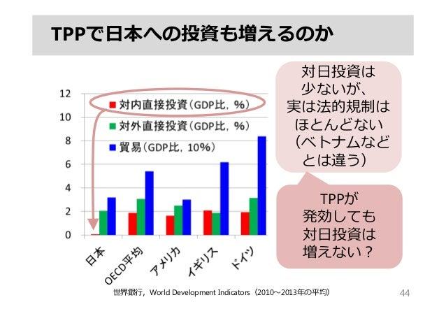 TPPで⽇本への投資も増えるのか 44世界銀⾏,World Development Indicators(2010〜2013年の平均) 対⽇投資は 少ないが、 実は法的規制は ほとんどない (ベトナムなど とは違う) TPPが 発効しても 対⽇...