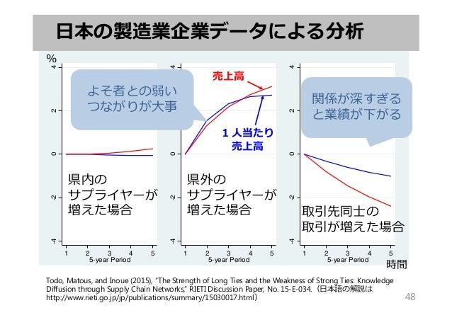 -4-2024 1 2 3 4 5 5-year Period -4-2024 1 2 3 4 5 5-year Period -4-2024 1 2 3 4 5 5-year Period 時間 % 売上⾼ 1⼈当たり 売上⾼ 県内の サプラ...