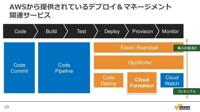 10 AWSから提供されているデプロイ&マネージメント 関連サービス MonitorProvisionDeployTestBuildCode Elastic Beanstalk OpsWorks Cloud Watch Cloud Format...