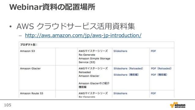 105 Webinar資料の配置場所 • AWS クラウドサービス活用資料集 – http://aws.amazon.com/jp/aws-jp-introduction/