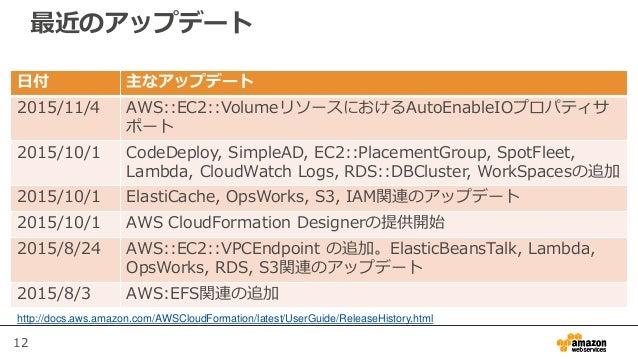 12 最近のアップデート 日付 主なアップデート 2015/11/4 AWS::EC2::VolumeリソースにおけるAutoEnableIOプロパティサ ポート 2015/10/1 CodeDeploy, SimpleAD, EC2::Pla...