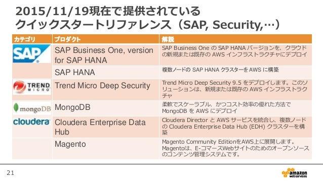 21 カテゴリ プロダクト 解説 SAP SAP Business One, version for SAP HANA SAP Business One の SAP HANA バージョンを、クラウド の新規または既存の AWS インフラストラク...