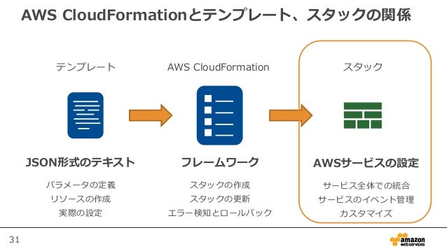 31 AWS CloudFormationとテンプレート、スタックの関係 テンプレート AWS CloudFormation スタック JSON形式のテキスト パラメータの定義 リソースの作成 実際の設定 AWSサービスの設定 サービス全体での...