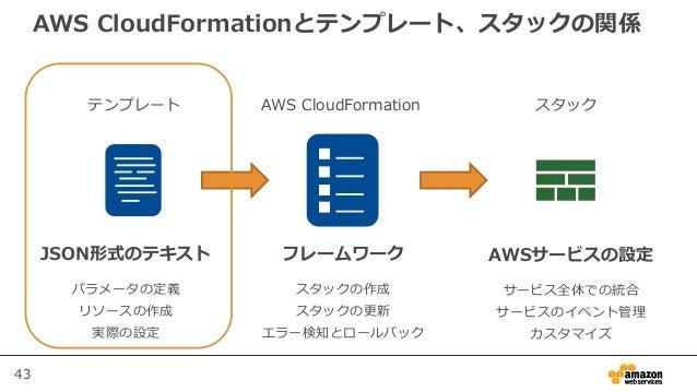 43 AWS CloudFormationとテンプレート、スタックの関係 テンプレート AWS CloudFormation スタック JSON形式のテキスト パラメータの定義 リソースの作成 実際の設定 AWSサービスの設定 サービス全体での...