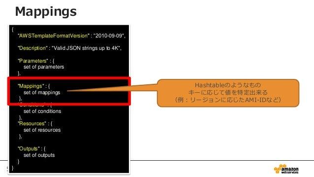"53 { ""AWSTemplateFormatVersion"" : ""2010-09-09"", ""Description"" : ""Valid JSON strings up to 4K"", ""Parameters"" : { set of par..."