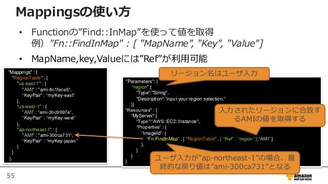 """55 Mappingsの使い方 • Functionの""""Find::InMap""""を使って値を取得 例)""""Fn::FindInMap"""" : [ """"MapName"""", """"Key"""", """"Value""""] • MapName,key,Valueには""""Re..."""