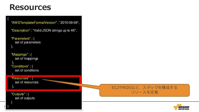"59 { ""AWSTemplateFormatVersion"" : ""2010-09-09"", ""Description"" : ""Valid JSON strings up to 4K"", ""Parameters"" : { set of par..."